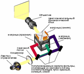 Схема LCD проектора